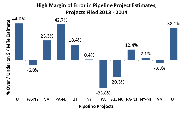Midstream Project Estimates