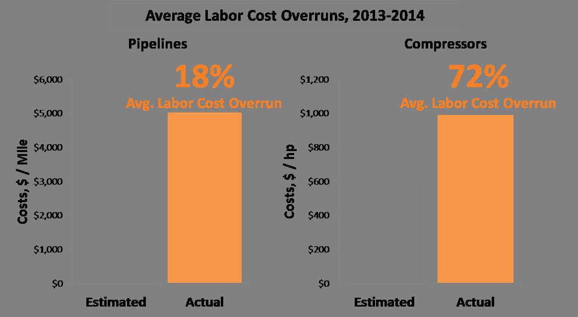 Labor Cost Overruns
