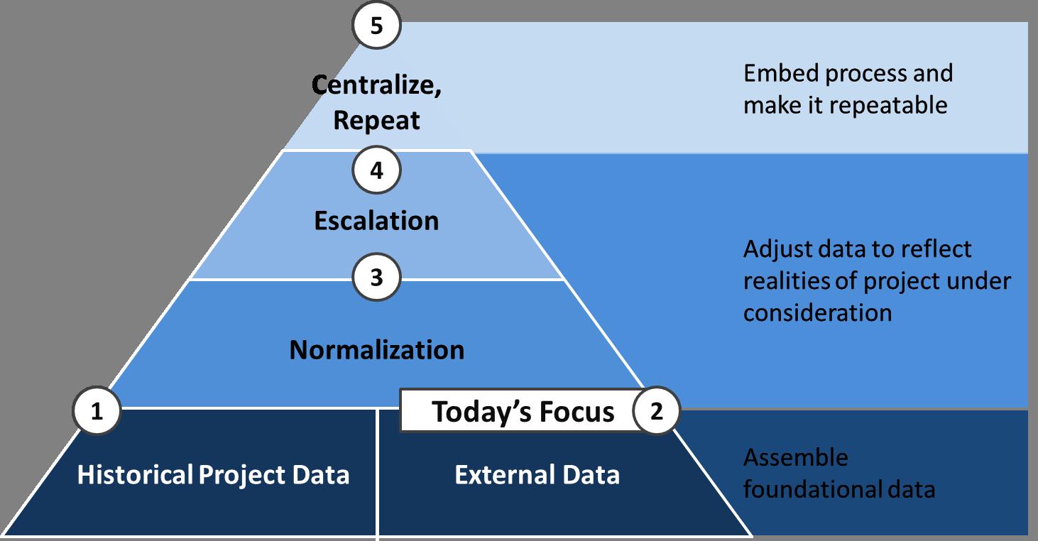5 Steps to Better Estimates