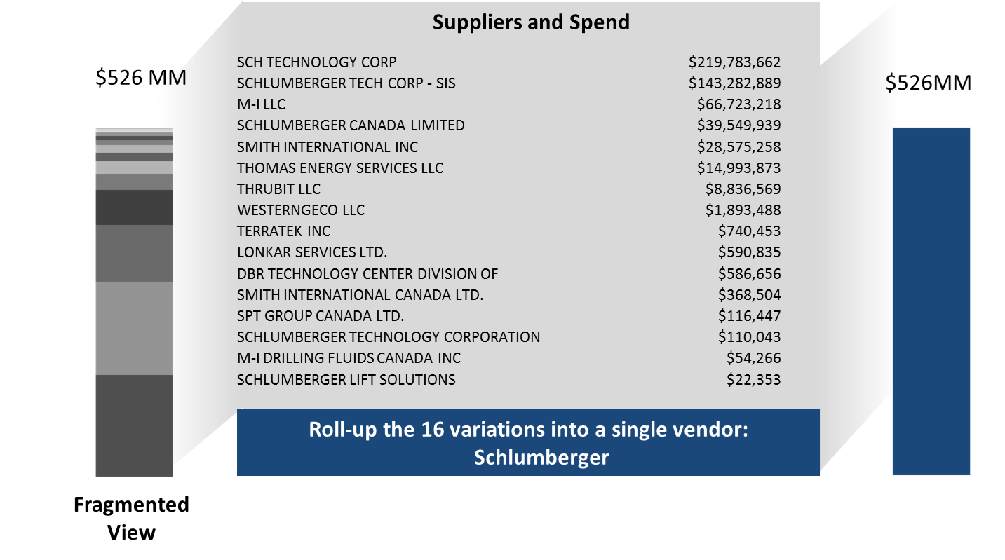 Grouping_Supplier_Spend
