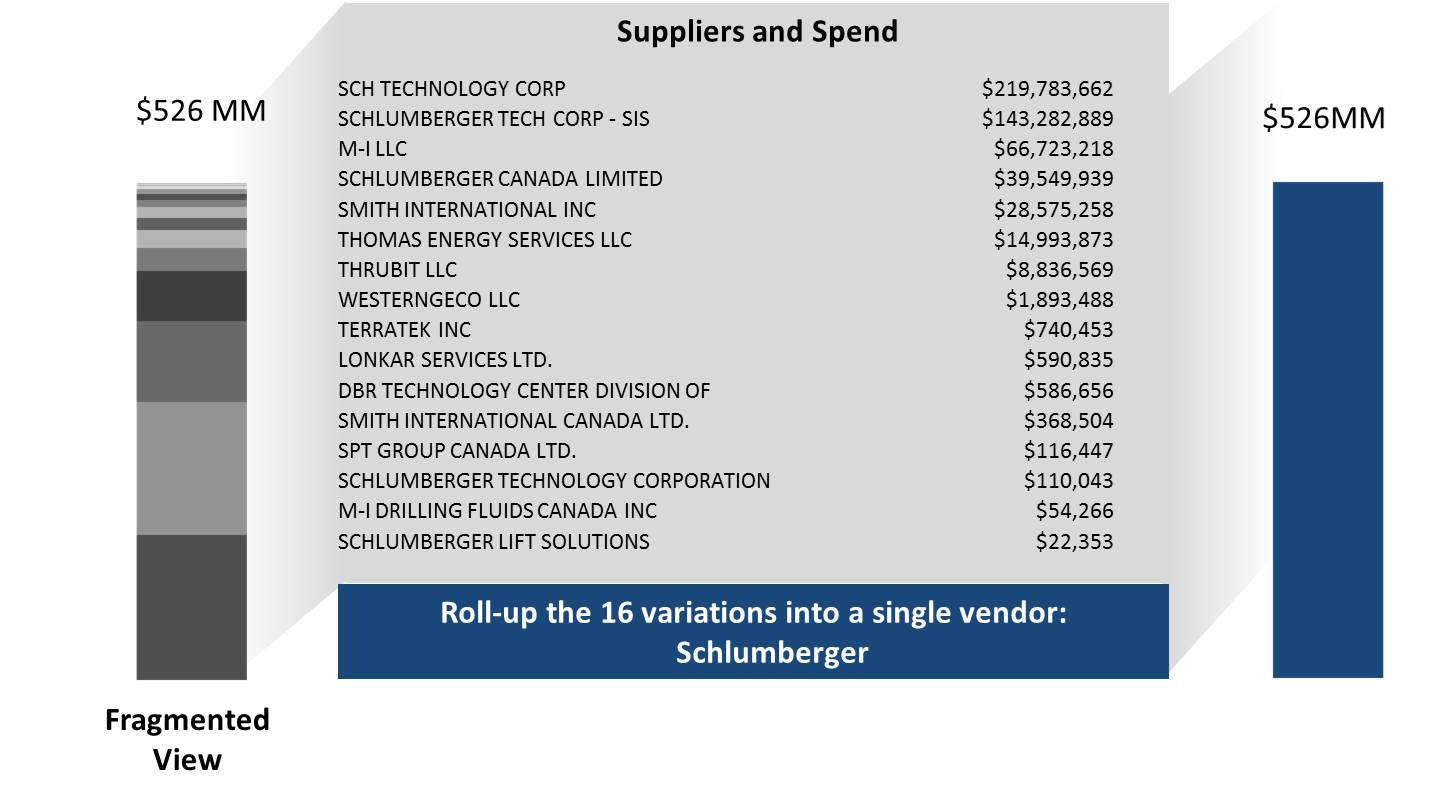 Grouping_Supplier_Spend_2