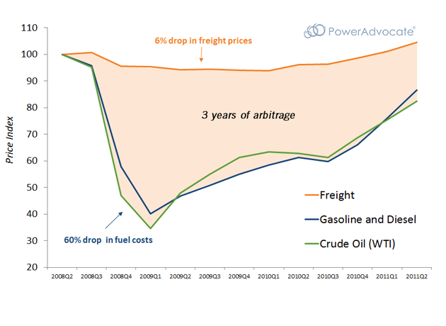2008-oil-crash-freight