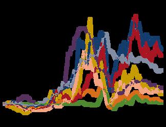 Commodity Volatility