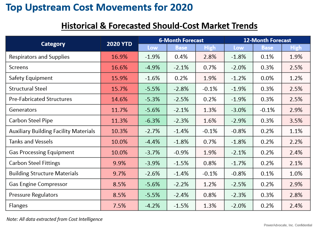 [Quant DO] Upstream 2020 Top Movers -- Content v1 MN