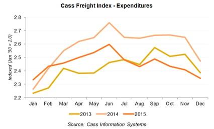 Cass_Freight_Index.png
