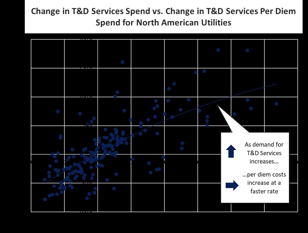 Change in T&D Services Spend vs Per Diem Fig 2