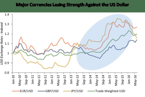 Currencies_vs_US_Dollar.png