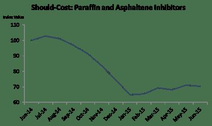 Paraffin Inhibitors Cost Refining