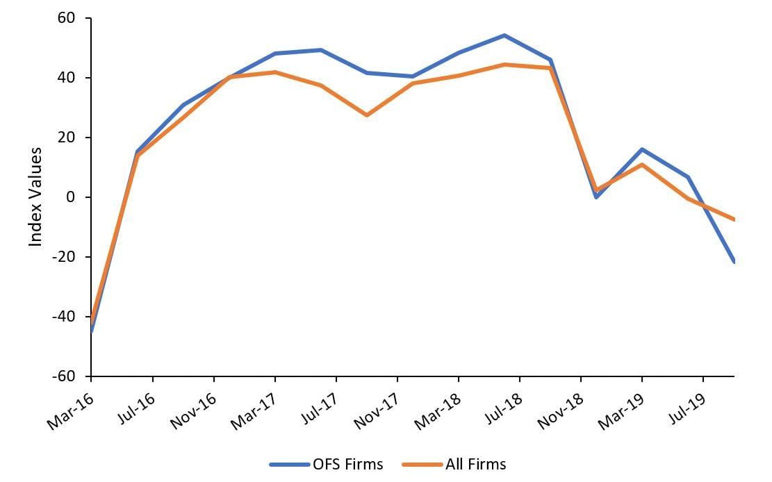Figure 1 Energy Industry Activity Index