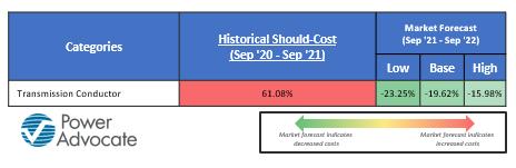 EMEA Utility Inflation SM_Bardin2