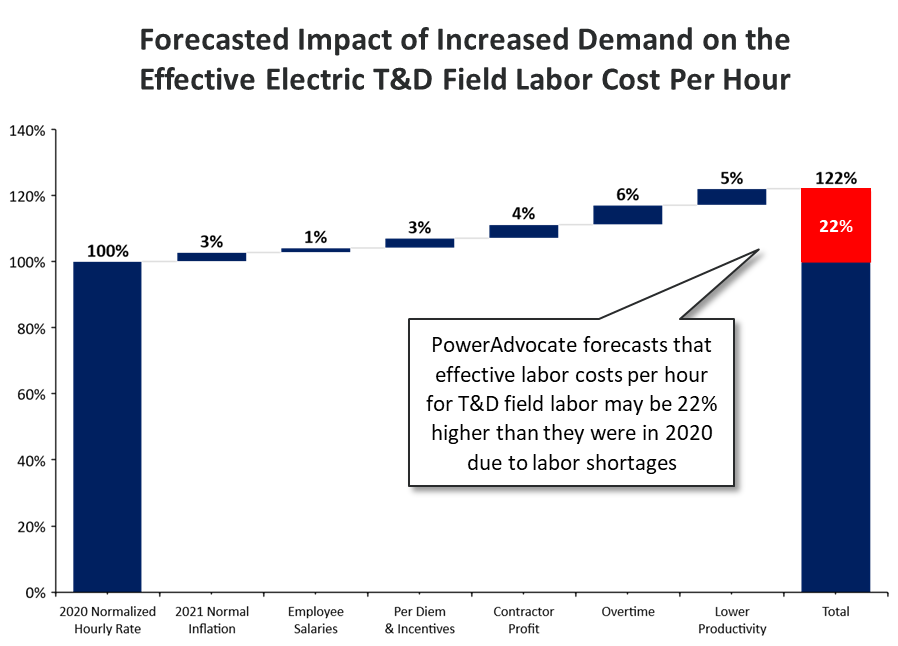 Forecasted Impact of Increased Demand Fig 1