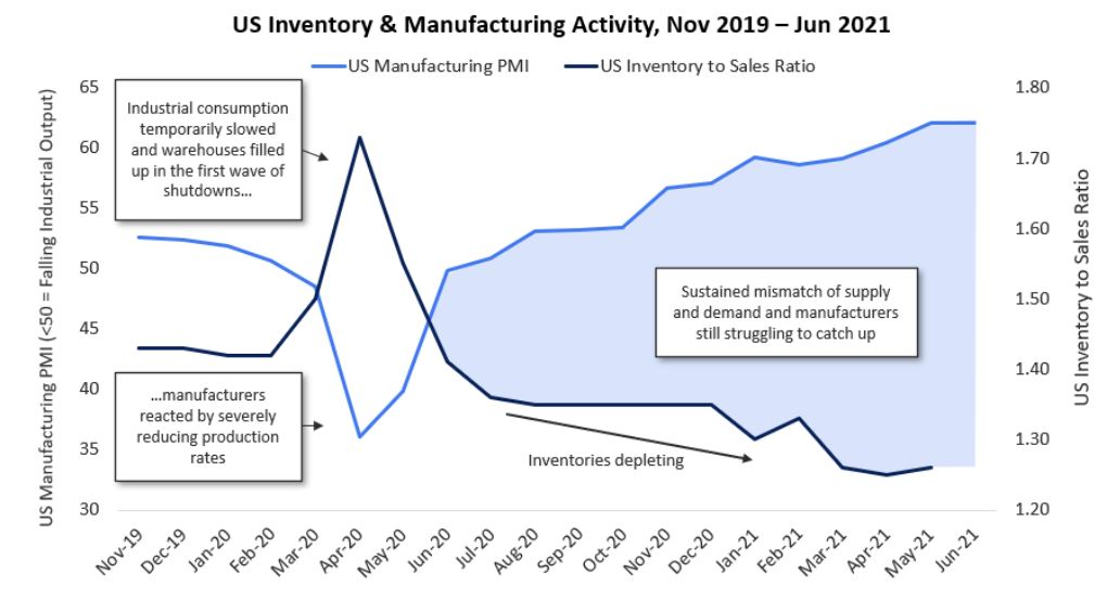 Inventory & Manufacturing Activity