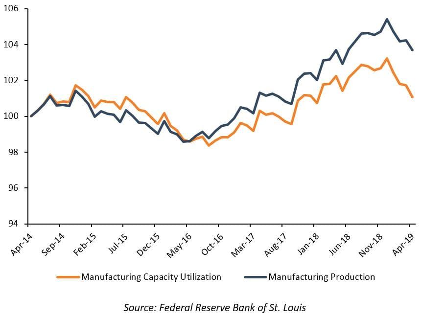 Figure 2: US Manufacturing Performance