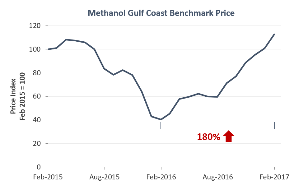 Methanol Prices Skyrocket by 180% Over Last Year