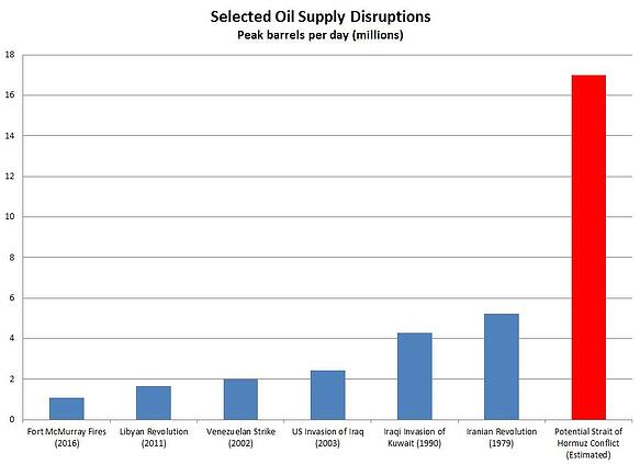 Oil Supply Disruptions.jpg