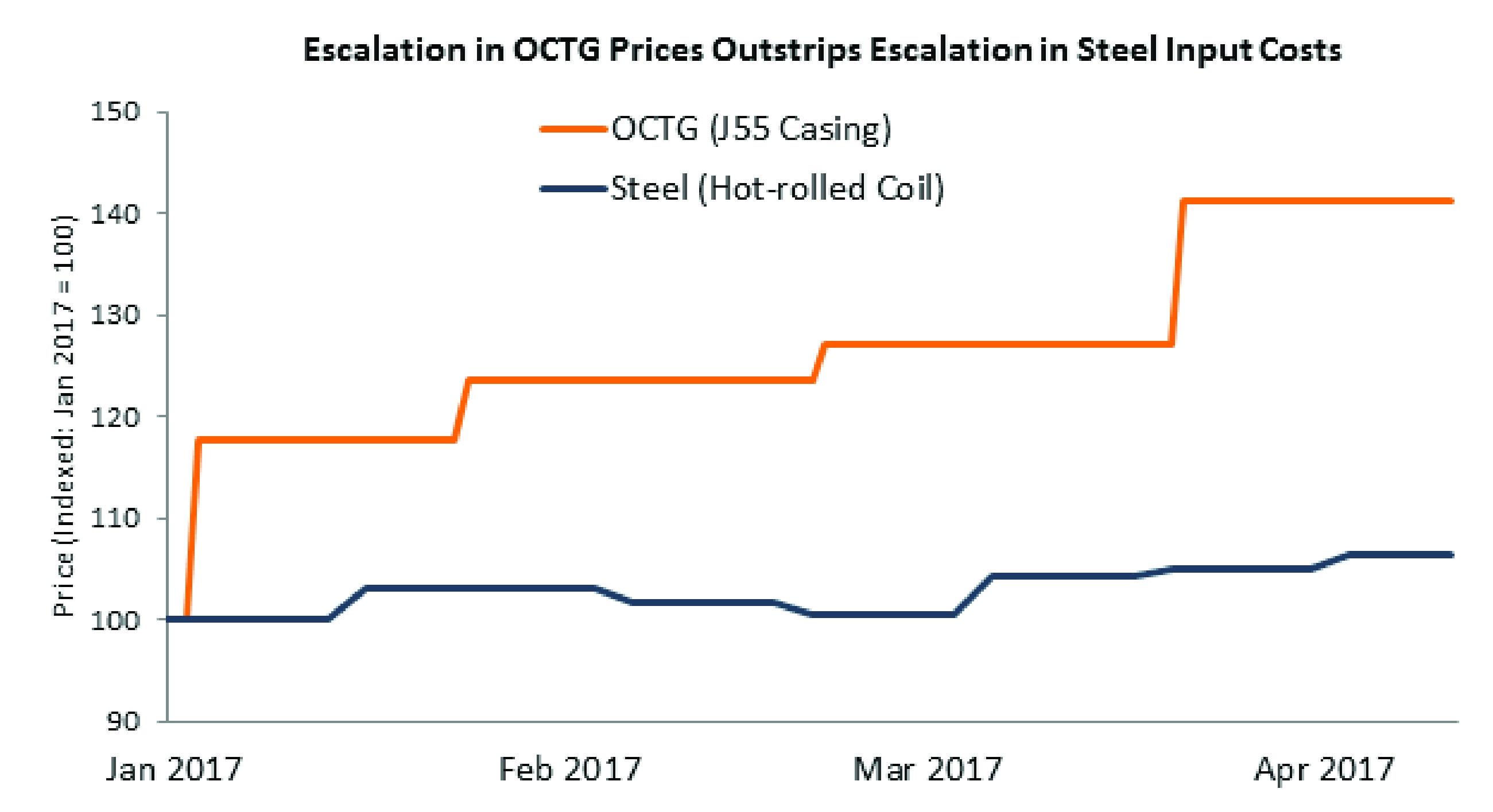 Escalation in OCTG Prices.jpg