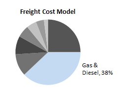 Freight Cost Model