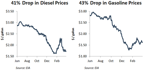 Declines in Diesel and Gas