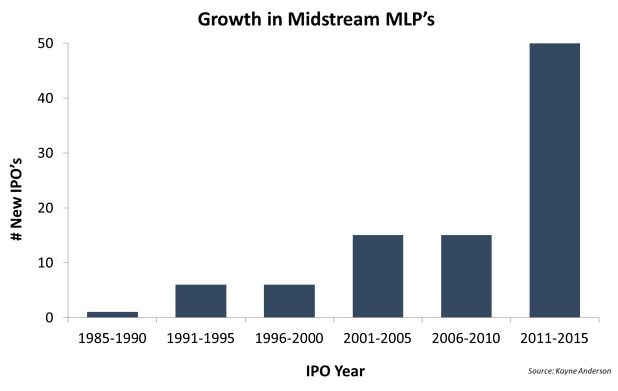 Growth in Midstream Competition