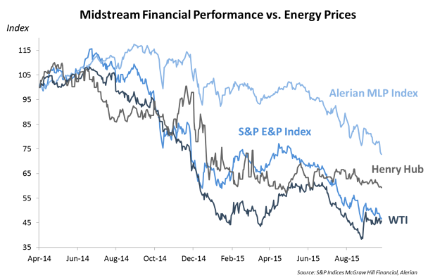 Midstream Financial Performance