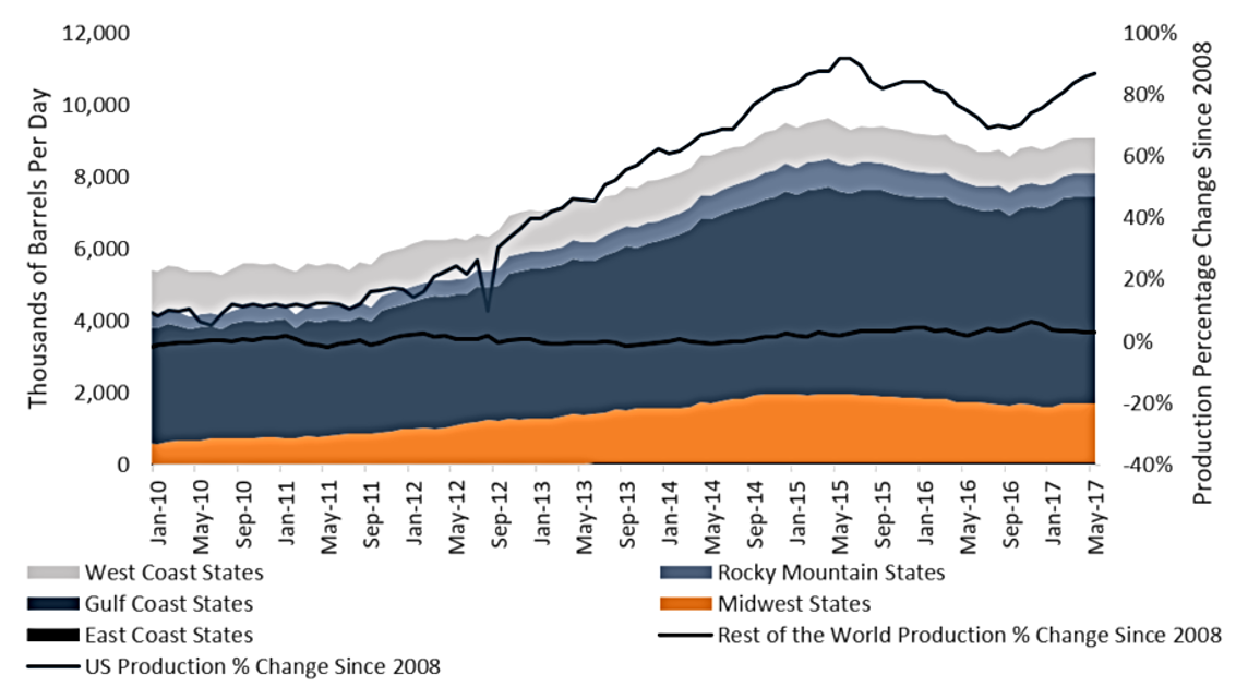 Figure 1: US Crude Oil Production by Region