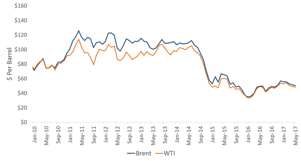 Figure 2: Brent and WTI Oil Prices