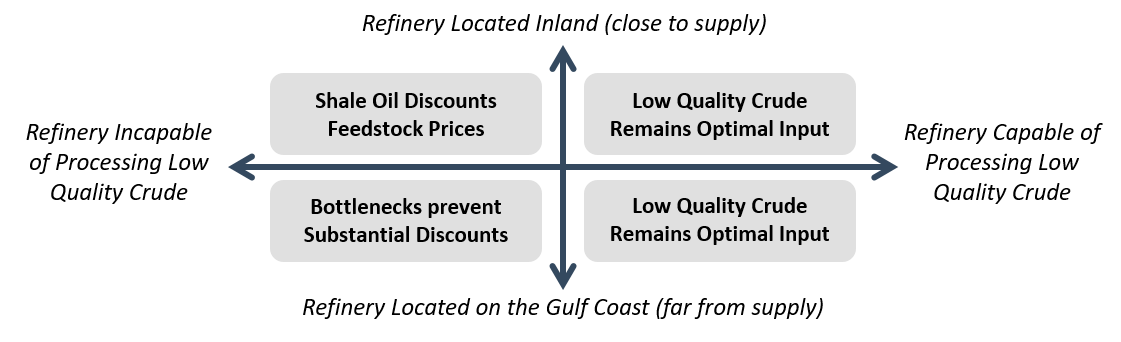 Figure 3: Feedstock Scenarios for Refiners During the Shale Revolution