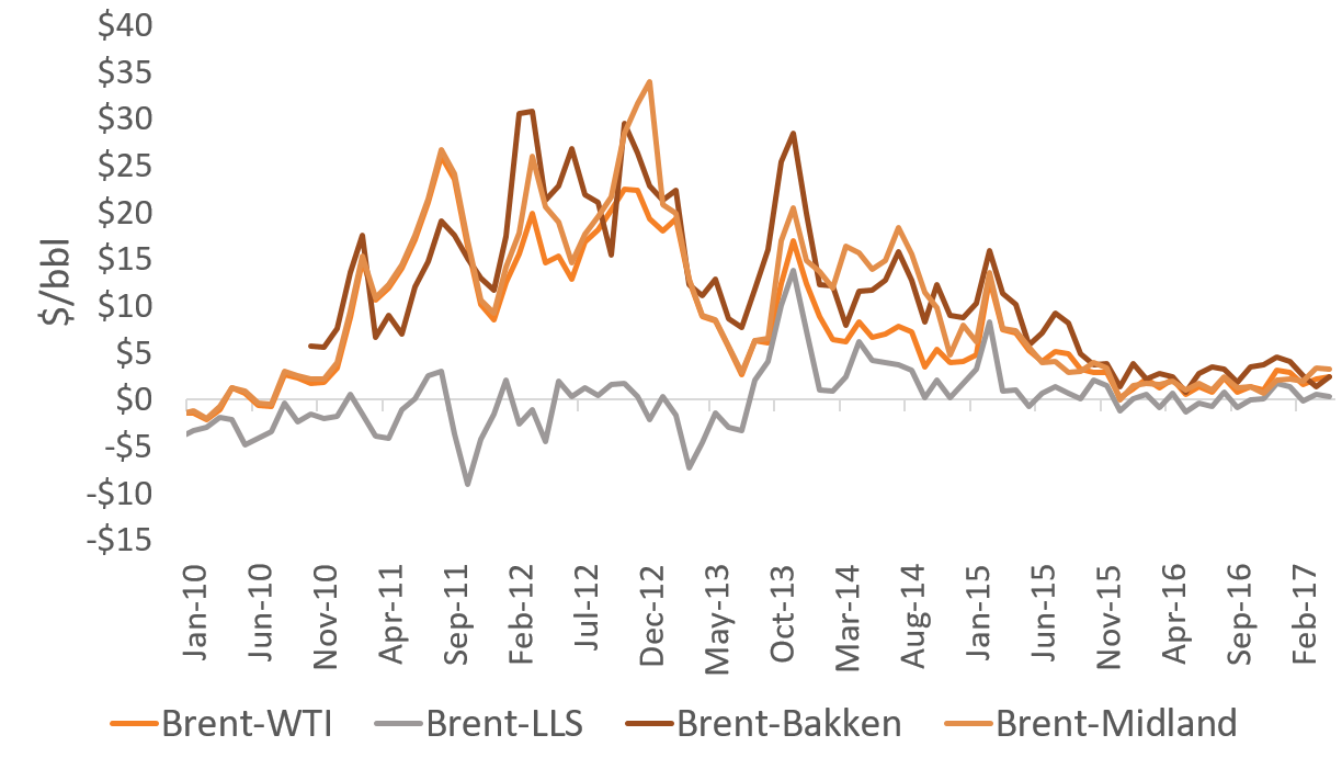 Figure 4: Discounts of Selected Crude Oil Prices From Brent