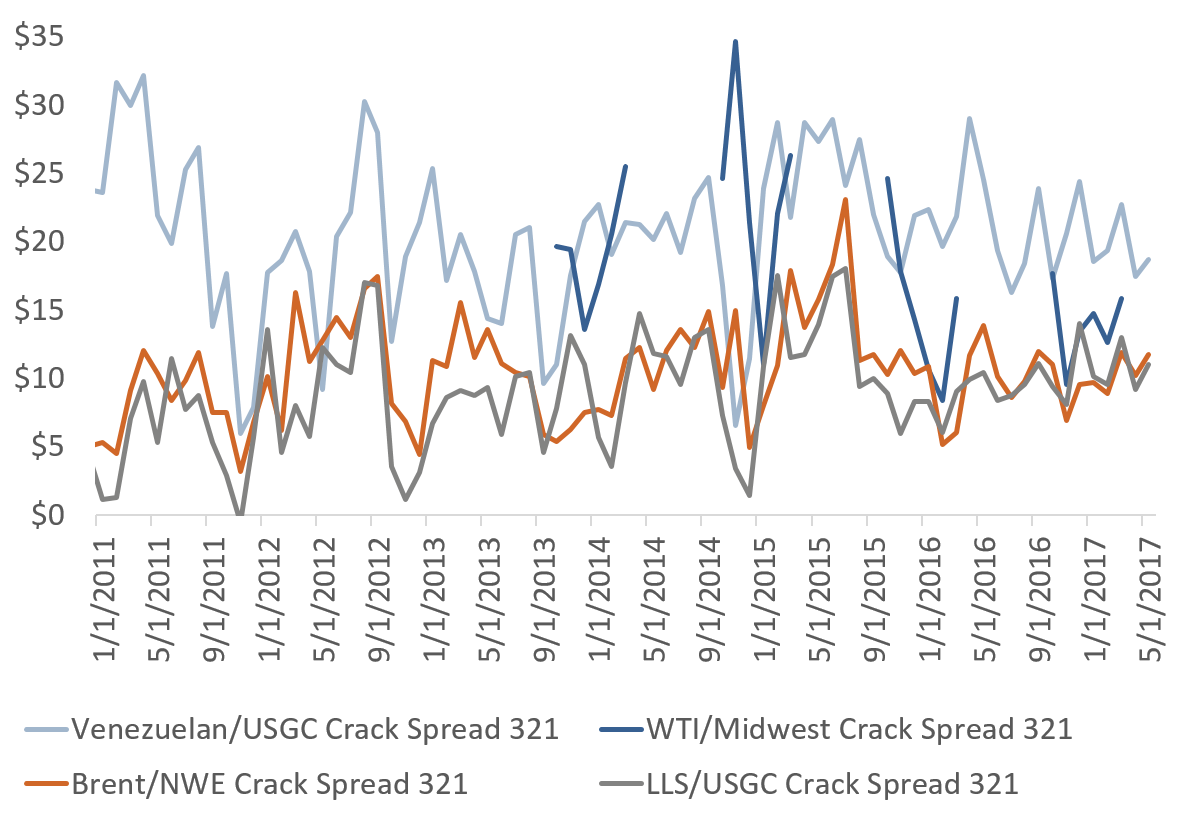 Figure 5: Selected Crack Spreads