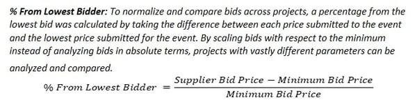 Supplier Behavior_Blog 1_Equation Definition 2-1
