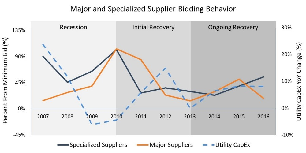 Supplier Behavior_Blog 1_Graph