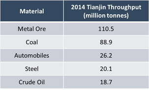 Tianjin Throughput