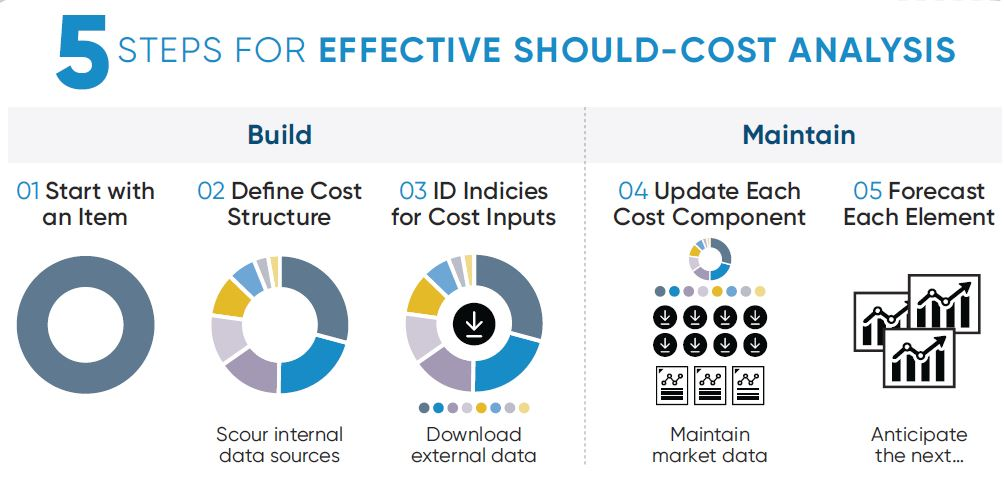 Inforgraphic snip - 5 steps Should-cost.jpg