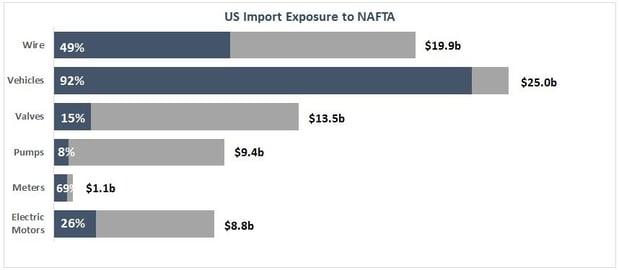 EIG - Q1 2017 Market Update - US Import NAFTA Exposure.jpg