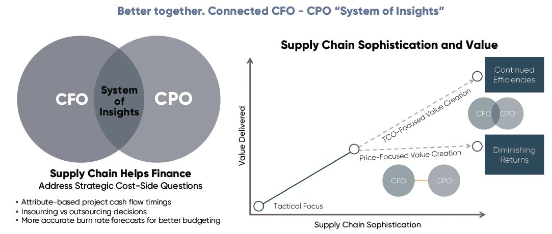 Better Together - Finance-Supply Chain Alignment.jpg