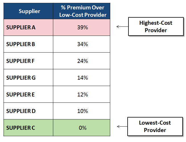 blog_post_photo_2-high_versus_low_cost_supplier.png