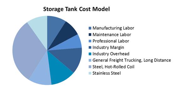 steel_tank_cost_model.png